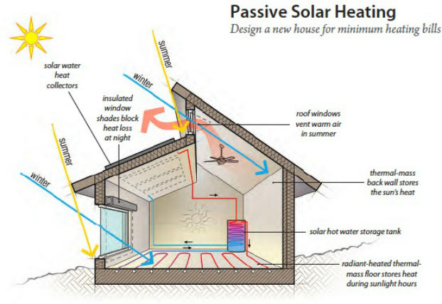 Passivehaus or passive house signature sustainability for Moderni piani solari passivi